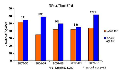 West Ham Premiership seasons.JPG