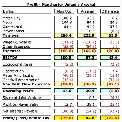 Utd-vs.-Arsenal-Financials.jpg