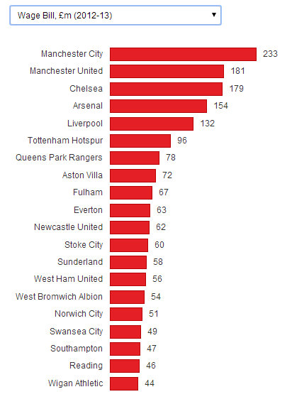 Premier League wage bill 2012-13