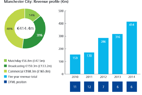 Manchester City_revenue profile