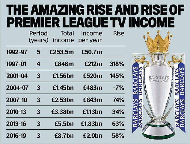 TV bonanza premier league