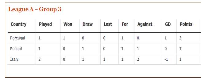 Soccer Blog Uefa Nations League Standings After The First Round Of Games